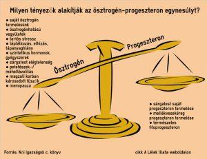 östzrogén-progeszteron egyensúly